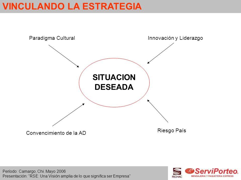 VINCULANDO LA ESTRATEGIA Período: Camargo, Chi. Mayo 2006 Presentación: RSE: Una Visión amplia de lo que significa ser Empresa SITUACION DESEADA Conve
