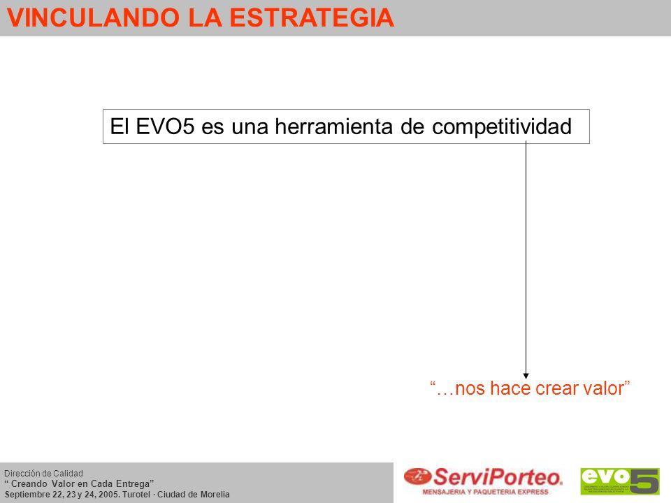 VINCULANDO LA ESTRATEGIA Dirección de Calidad Creando Valor en Cada Entrega Septiembre 22, 23 y 24, 2005. Turotel · Ciudad de Morelia El EVO5 es una h