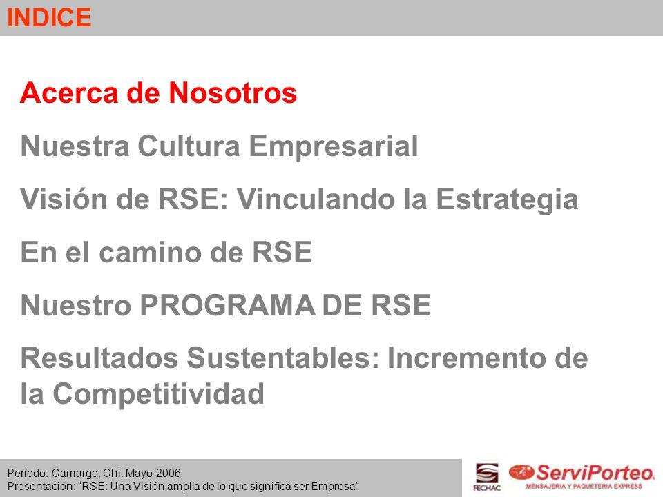 INDICE Acerca de Nosotros Nuestra Cultura Empresarial Visión de RSE: Vinculando la Estrategia En el camino de RSE Nuestro PROGRAMA DE RSE Resultados Sustentables: Incremento de la Competitividad Período: Camargo, Chi.