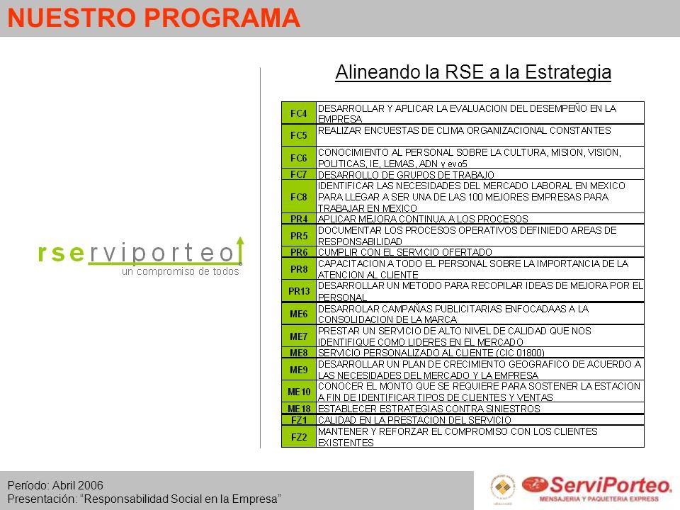 Período: Abril 2006 Presentación: Responsabilidad Social en la Empresa NUESTRO PROGRAMA Alineando la RSE a la Estrategia