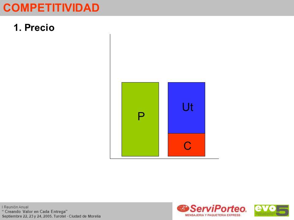 COMPETITIVIDAD 1.Precio C P Ut I Reunión Anual Creando Valor en Cada Entrega Septiembre 22, 23 y 24, 2005. Turotel · Ciudad de Morelia