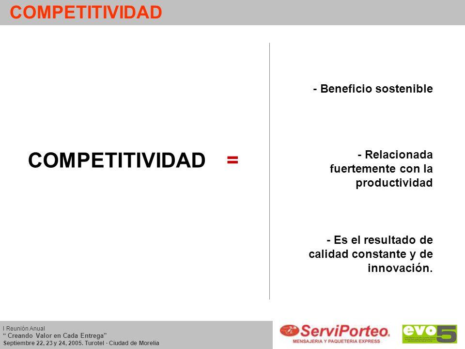 COMPETITIVIDAD = - Beneficio sostenible - Relacionada fuertemente con la productividad - Es el resultado de calidad constante y de innovación. I Reuni
