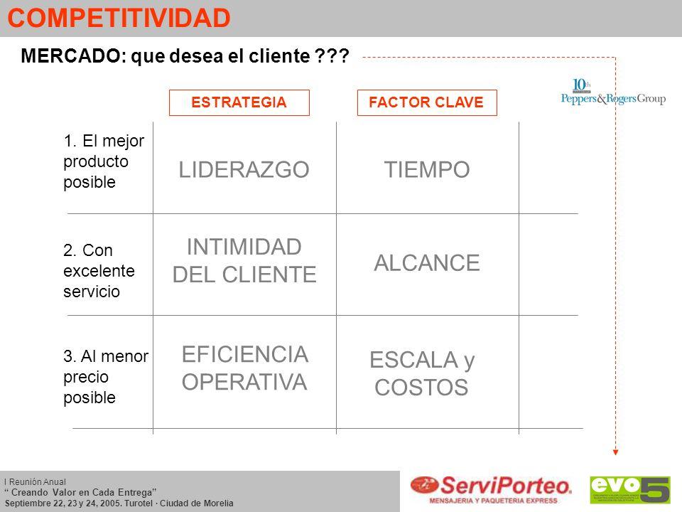 COMPETITIVIDAD MERCADO: que desea el cliente ??? 1. El mejor producto posible 3. Al menor precio posible 2. Con excelente servicio ESTRATEGIAFACTOR CL