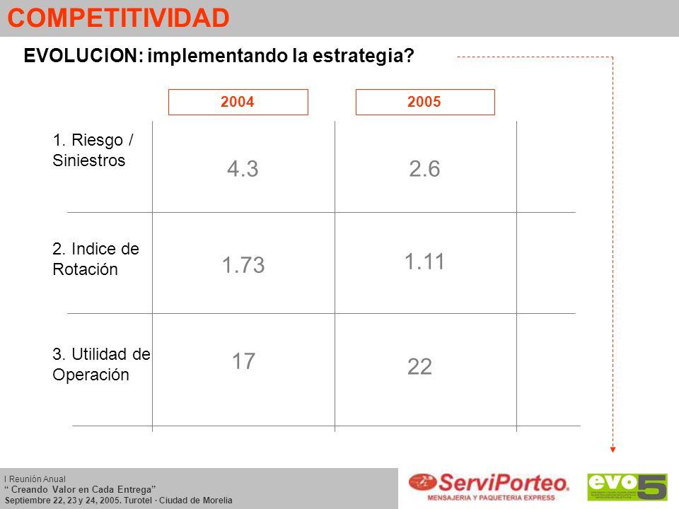 COMPETITIVIDAD EVOLUCION: implementando la estrategia? 1. Riesgo / Siniestros 3. Utilidad de Operación 2. Indice de Rotación 20042005 4.32.6 1.73 1.11