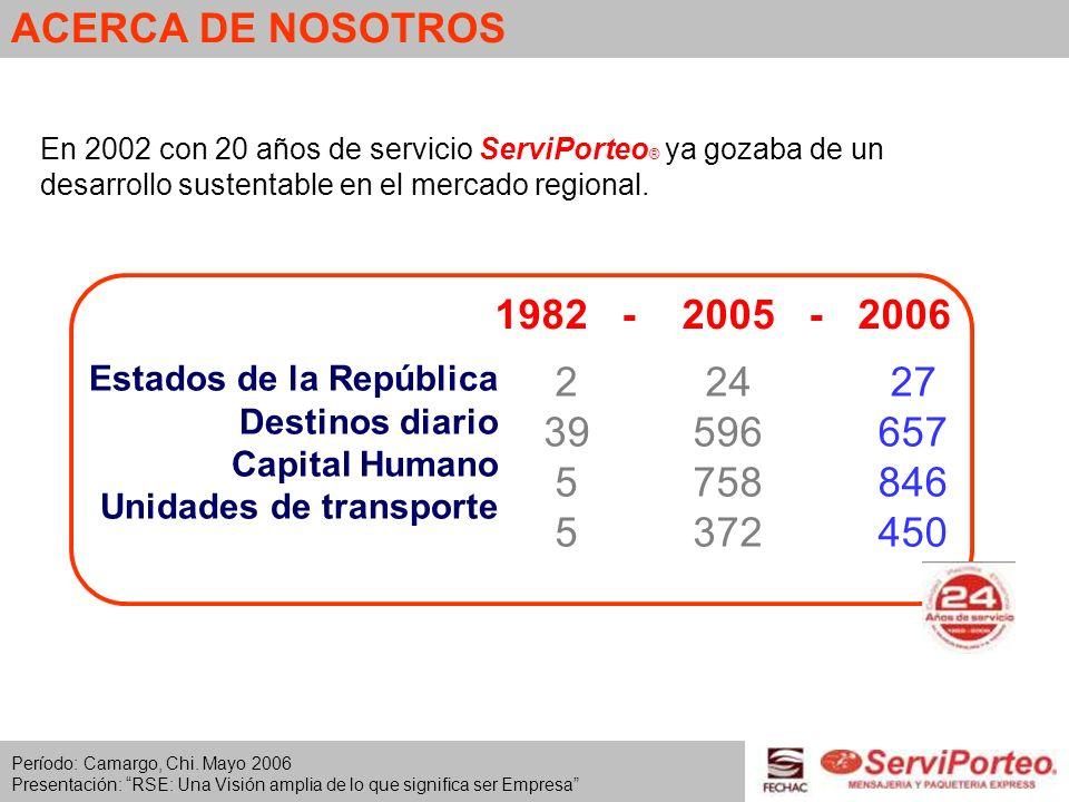 ACERCA DE NOSOTROS En 2002 con 20 años de servicio ServiPorteo ® ya gozaba de un desarrollo sustentable en el mercado regional. 1982 - 2005 - 2006 2 3