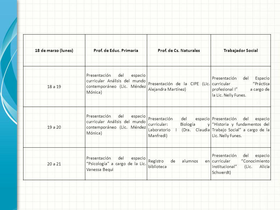 18 de marzo (lunes)Prof. de Educ. PrimariaProf. de Cs. NaturalesTrabajador Social 18 a 19 Presentación del espacio curricular Análisis del mundo conte