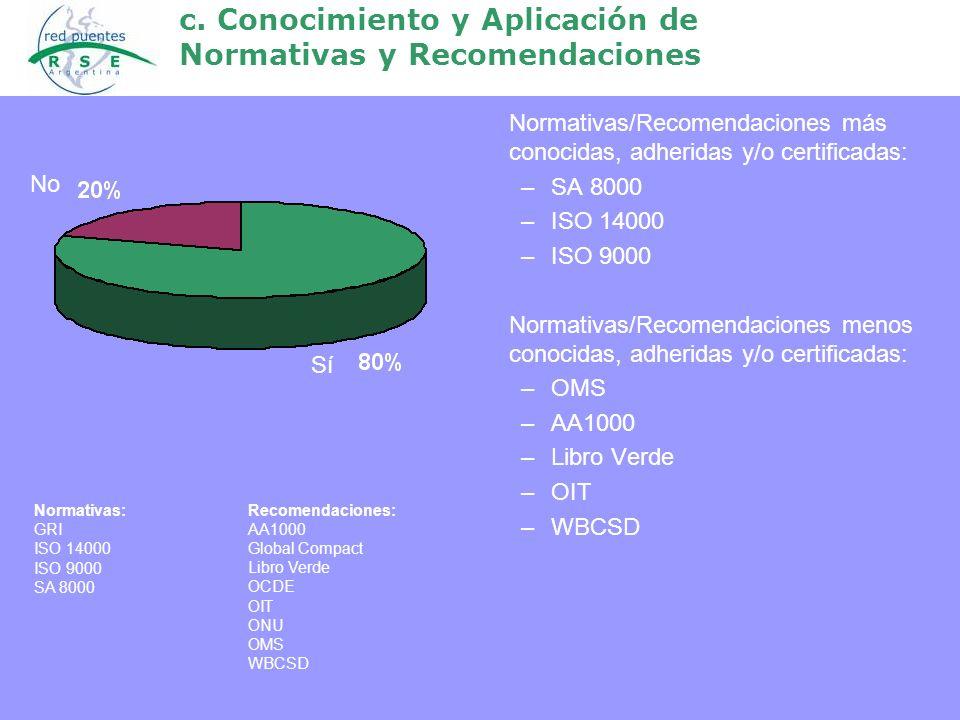 c. Conocimiento y Aplicación de Normativas y Recomendaciones Normativas/Recomendaciones más conocidas, adheridas y/o certificadas: –SA 8000 –ISO 14000