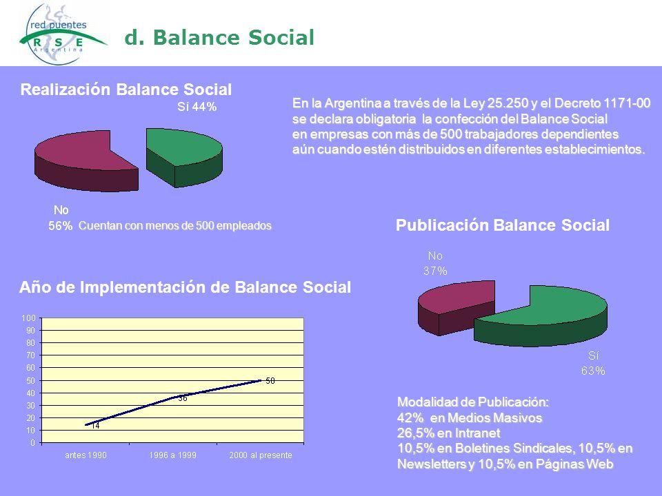 d. Balance Social Modalidad de Publicación: 42% en Medios Masivos 26,5% en Intranet 10,5% en Boletines Sindicales, 10,5% en Newsletters y 10,5% en Pág