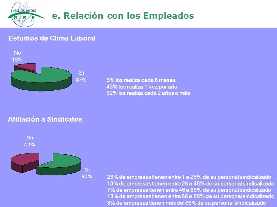e. Relación con los Empleados 23% de empresas tienen entre 1 a 25% de su personal sindicalizado 13% de empresas tienen entre 26 a 45% de su personal s