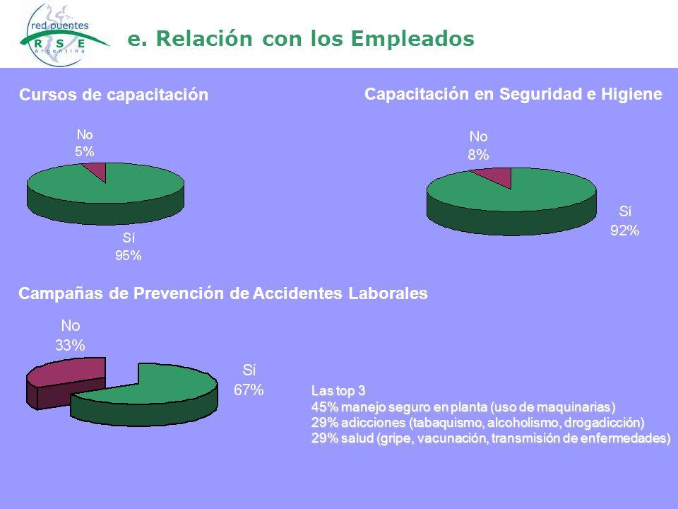 e. Relación con los Empleados Campañas de Prevención de Accidentes Laborales Las top 3 45% manejo seguro en planta (uso de maquinarias) 29% adicciones