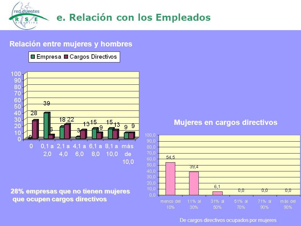 e. Relación con los Empleados Mujeres en cargos directivos De cargos directivos ocupados por mujeres Relación entre mujeres y hombres 28% empresas que