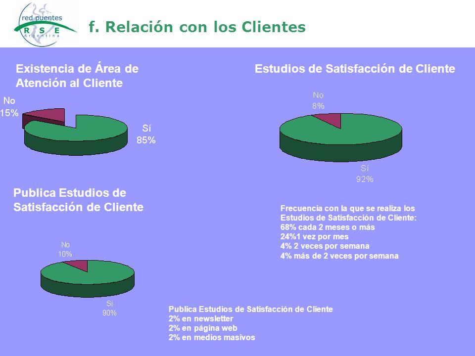 f. Relación con los Clientes Estudios de Satisfacción de Cliente Existencia de Área de Atención al Cliente Publica Estudios de Satisfacción de Cliente