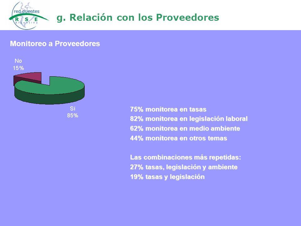 g. Relación con los Proveedores 75% monitorea en tasas 82% monitorea en legislación laboral 62% monitorea en medio ambiente 44% monitorea en otros tem
