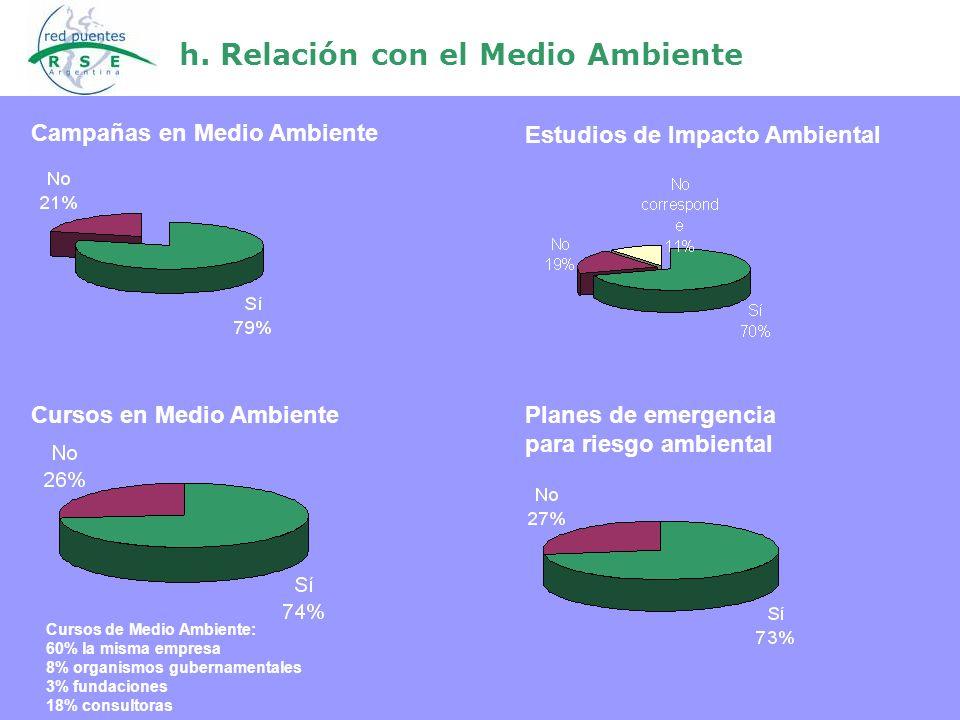 h. Relación con el Medio Ambiente Campañas en Medio Ambiente Estudios de Impacto Ambiental Planes de emergencia para riesgo ambiental Cursos de Medio