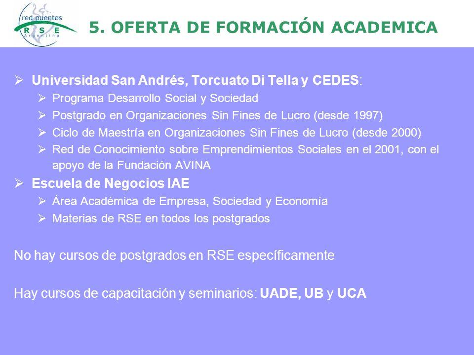 5. OFERTA DE FORMACIÓN ACADEMICA Universidad San Andrés, Torcuato Di Tella y CEDES: Programa Desarrollo Social y Sociedad Postgrado en Organizaciones