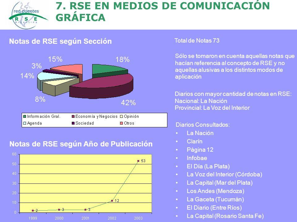 7. RSE EN MEDIOS DE COMUNICACIÓN GRÁFICA Diarios Consultados: La Nación Clarín Página 12 Infobae El Día (La Plata) La Voz del Interior (Córdoba) La Ca