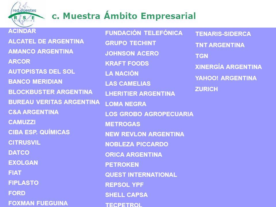 c. Muestra Ámbito Empresarial ACINDAR ALCATEL DE ARGENTINA AMANCO ARGENTINA ARCOR AUTOPISTAS DEL SOL BANCO MERIDIAN BLOCKBUSTER ARGENTINA BUREAU VERIT