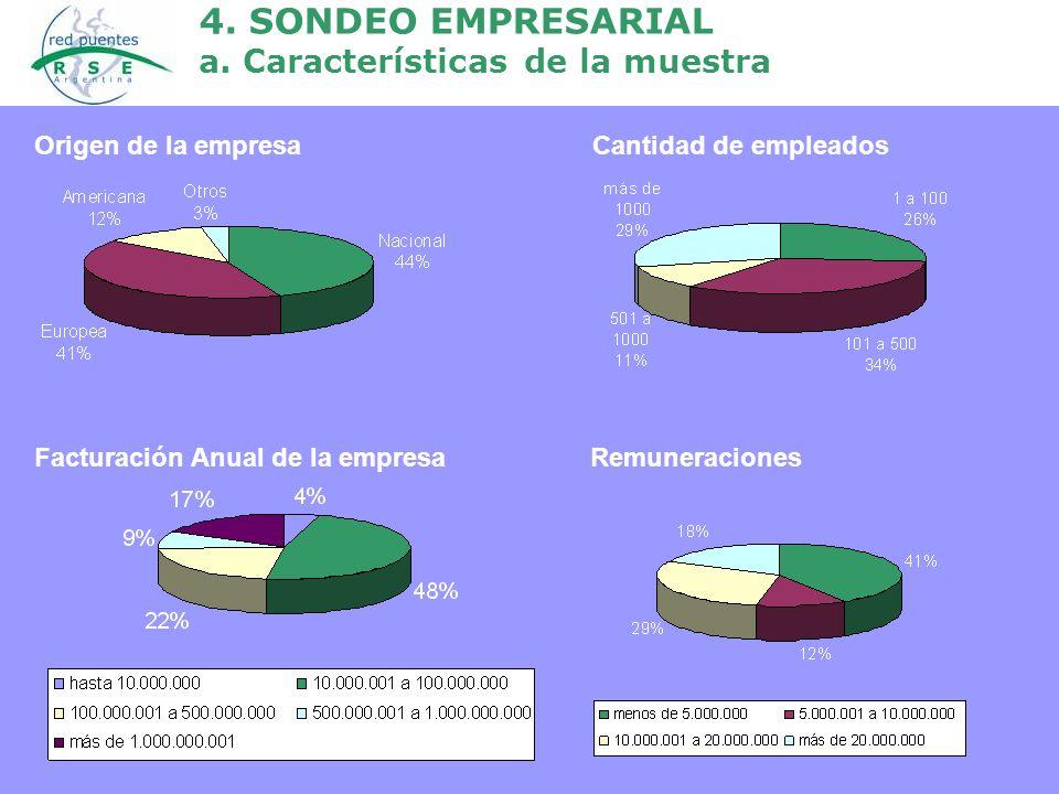 4. SONDEO EMPRESARIAL a. Características de la muestra Origen de la empresa Cantidad de empleados Facturación Anual de la empresa Remuneraciones