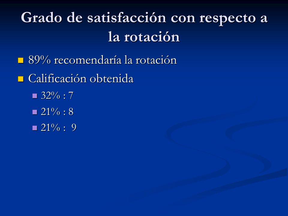 Grado de satisfacción con respecto a la rotación 89% recomendaría la rotación 89% recomendaría la rotación Calificación obtenida Calificación obtenida 32% : 7 32% : 7 21% : 8 21% : 8 21% : 9 21% : 9