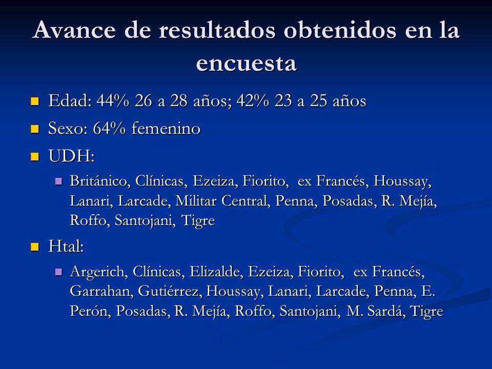 Avance de resultados obtenidos en la encuesta Edad: 44% 26 a 28 años; 42% 23 a 25 años Edad: 44% 26 a 28 años; 42% 23 a 25 años Sexo: 64% femenino Sexo: 64% femenino UDH: UDH: Británico, Clínicas, Ezeiza, Fiorito, ex Francés, Houssay, Lanari, Larcade, Militar Central, Penna, Posadas, R.