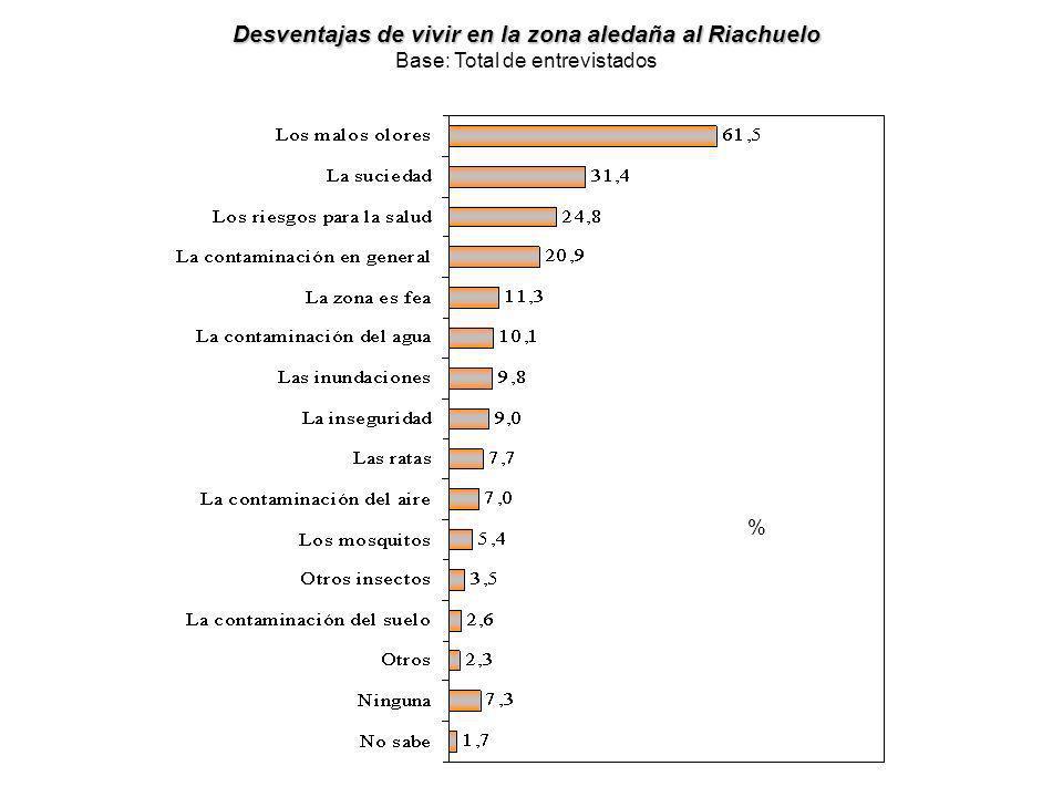 Desventajas de vivir en la zona aledaña al Riachuelo Desventajas de vivir en la zona aledaña al Riachuelo Base: Total de entrevistados %