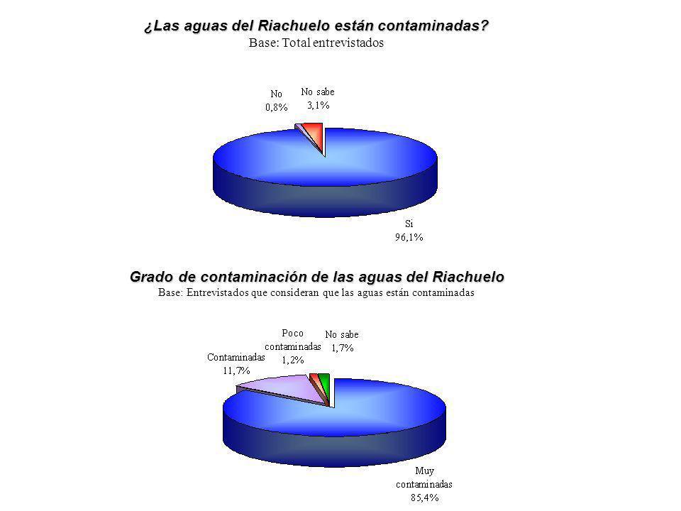 ¿Las aguas del Riachuelo están contaminadas? Base: Total entrevistados Grado de contaminación de las aguas del Riachuelo Base: Entrevistados que consi