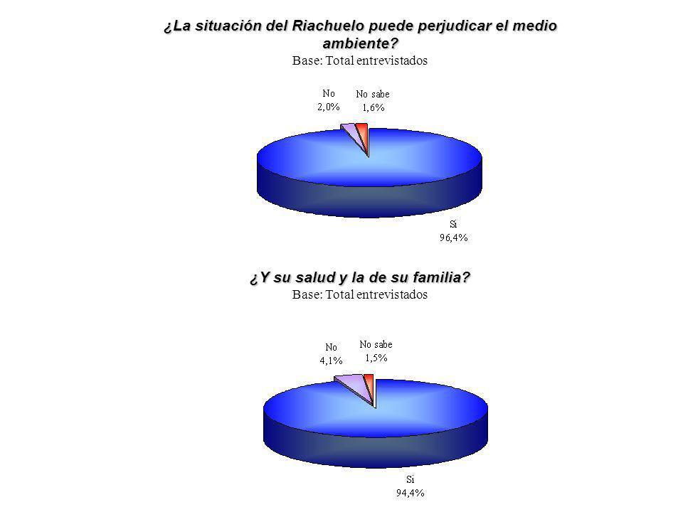 ¿La situación del Riachuelo puede perjudicar el medio ambiente? Base: Total entrevistados ¿Y su salud y la de su familia? Base: Total entrevistados