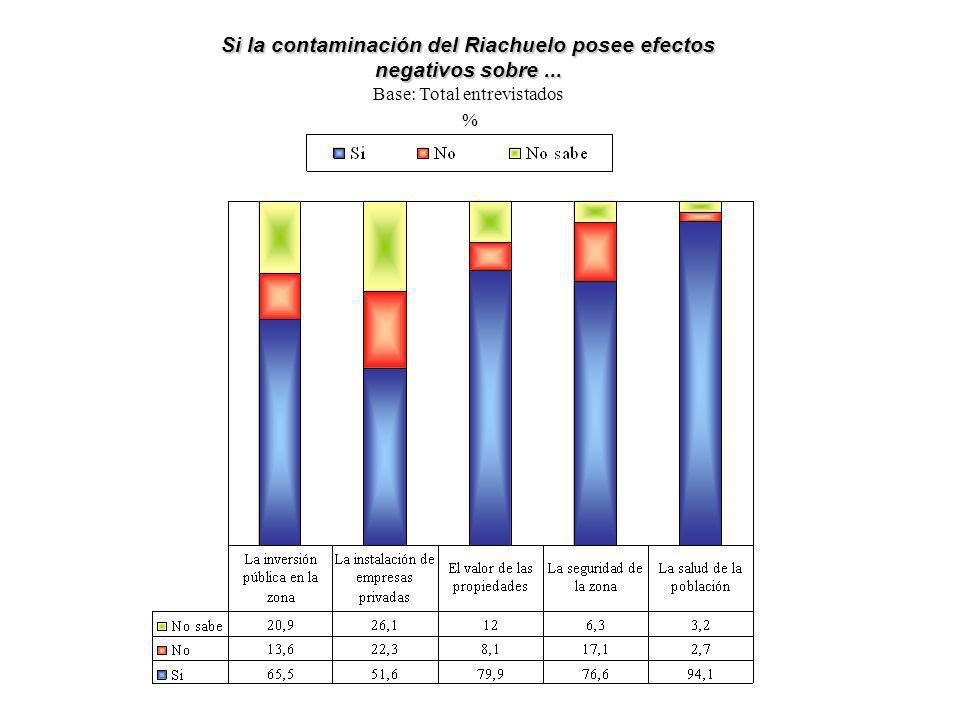 Si la contaminación del Riachuelo posee efectos negativos sobre... Base: Total entrevistados %