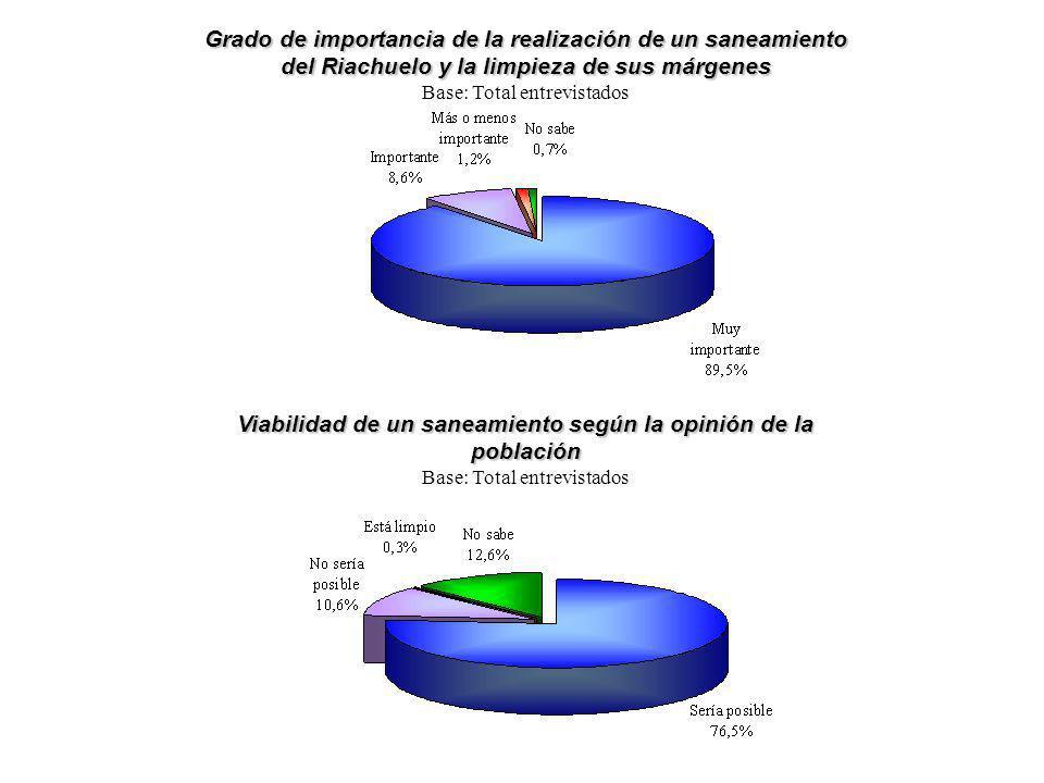 Grado de importancia de la realización de un saneamiento del Riachuelo y la limpieza de sus márgenes Base: Total entrevistados Viabilidad de un saneam