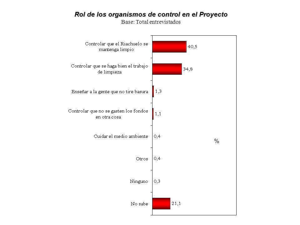 Rol de los organismos de control en el Proyecto Base: Total entrevistados %