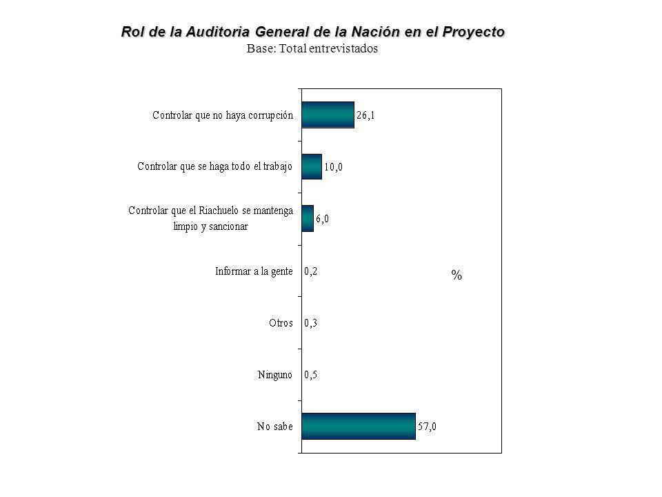 Rol de la Auditoria General de la Nación en el Proyecto Base: Total entrevistados %