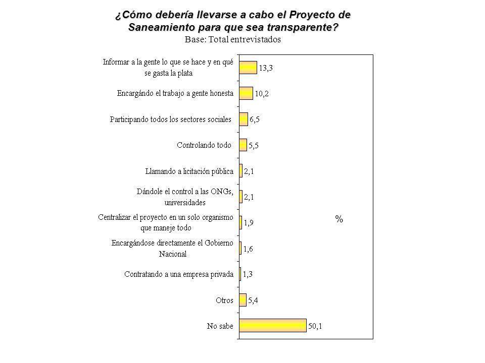 ¿Cómo debería llevarse a cabo el Proyecto de Saneamiento para que sea transparente? Base: Total entrevistados %