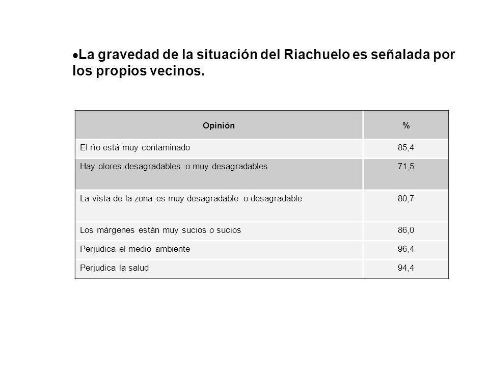 La gravedad de la situación del Riachuelo es señalada por los propios vecinos. Opinión% El rìo está muy contaminado85,4 Hay olores desagradables o muy
