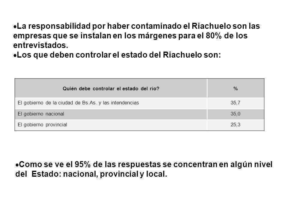 La responsabilidad por haber contaminado el Riachuelo son las empresas que se instalan en los márgenes para el 80% de los entrevistados. Los que deben