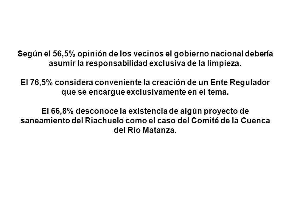 Según el 56,5% opinión de los vecinos el gobierno nacional debería asumir la responsabilidad exclusiva de la limpieza. El 76,5% considera conveniente
