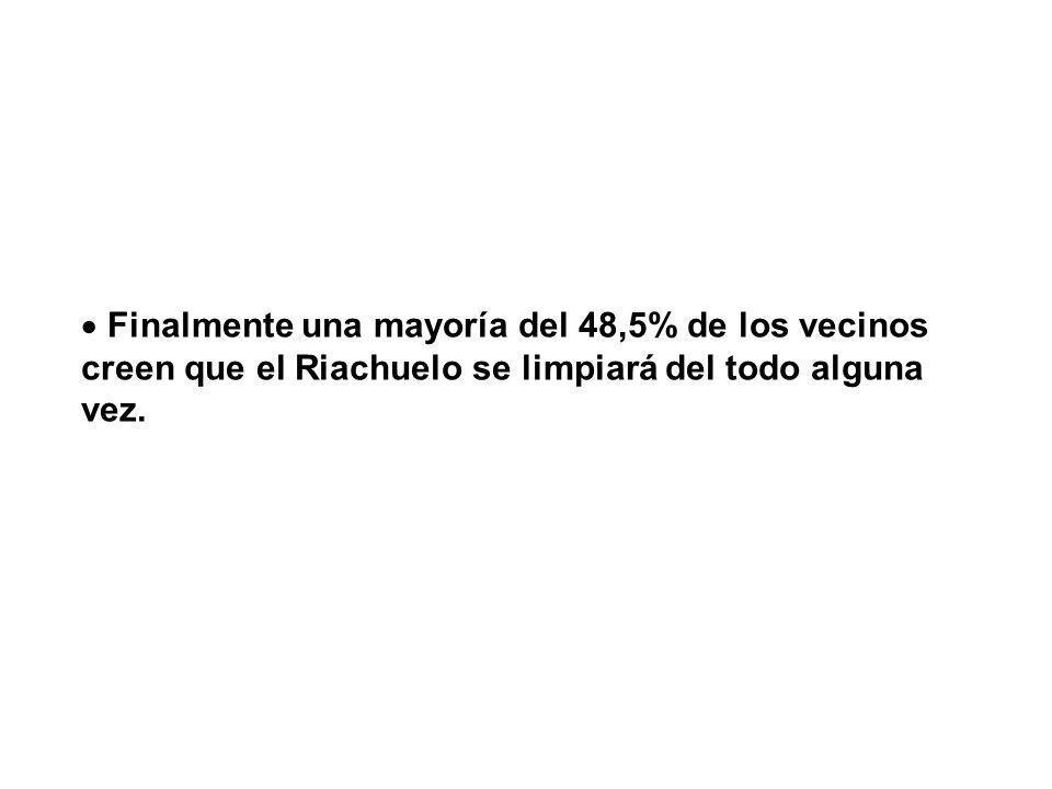Finalmente una mayoría del 48,5% de los vecinos creen que el Riachuelo se limpiará del todo alguna vez.