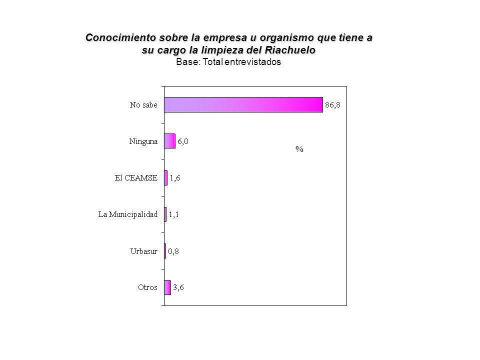 Si el Gobierno de Kirchner debería asumir la responsabilidad exclusiva de la limpieza Base: Total entrevistados