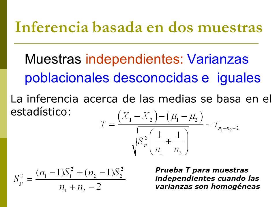 Inferencia basada en dos muestras Muestras independientes: Varianzas poblacionales desconocidas e iguales La inferencia acerca de las medias se basa e