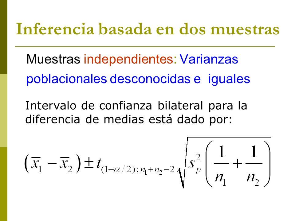 Intervalo de confianza bilateral para la diferencia de medias está dado por: Muestras independientes: Varianzas poblacionales desconocidas e iguales I