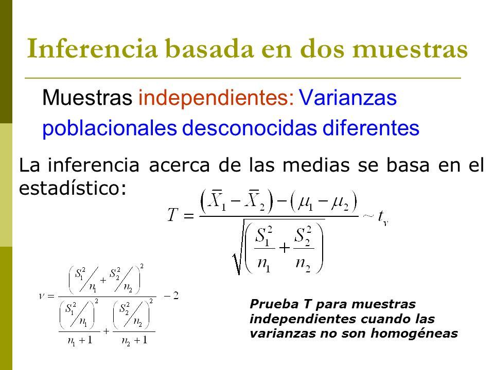 Muestras independientes: Varianzas poblacionales desconocidas diferentes La inferencia acerca de las medias se basa en el estadístico: Prueba T para m