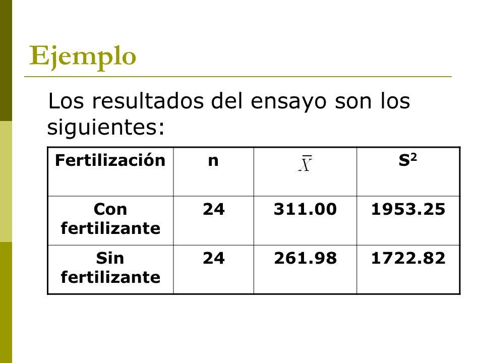 Ejemplo Los resultados del ensayo son los siguientes: FertilizaciónnS2S2 Con fertilizante 24311.001953.25 Sin fertilizante 24261.981722.82