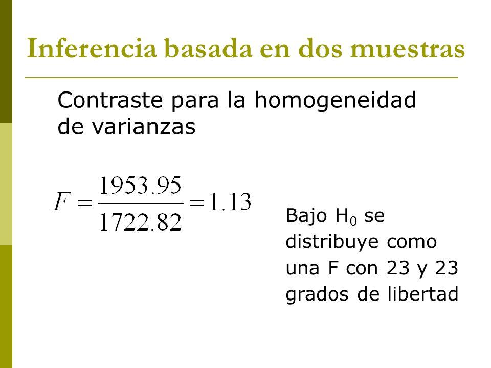Bajo H 0 se distribuye como una F con 23 y 23 grados de libertad Inferencia basada en dos muestras Contraste para la homogeneidad de varianzas