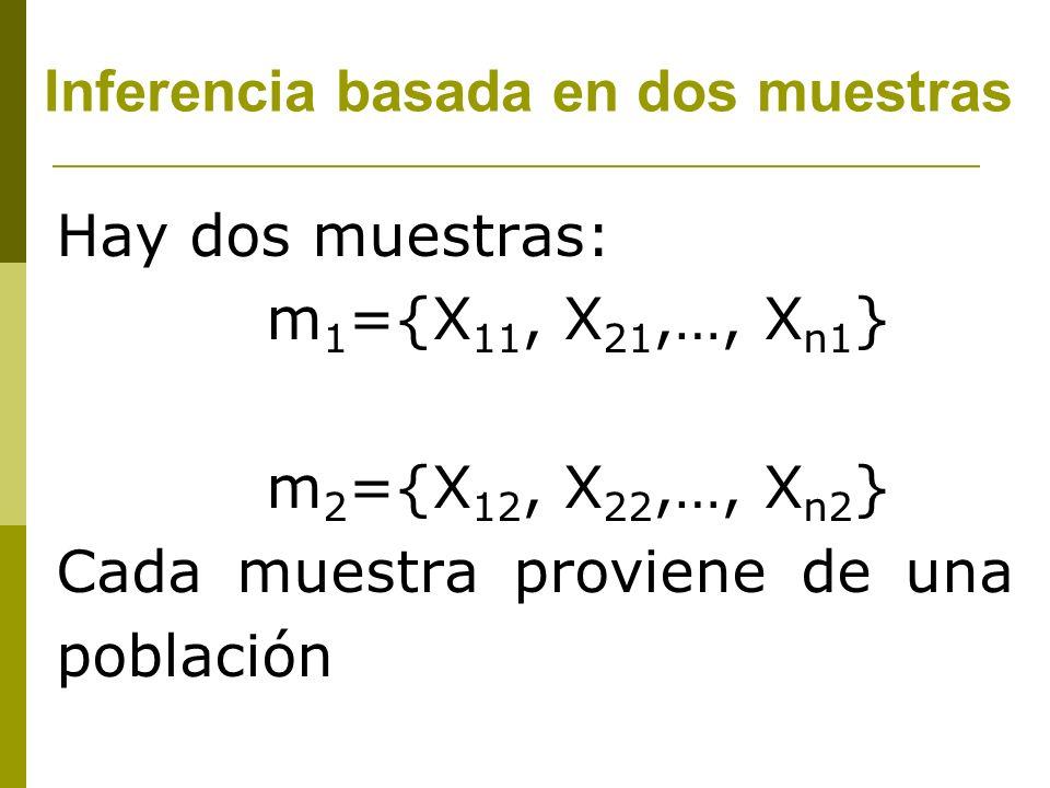 Hay dos muestras: m 1 ={X 11, X 21,…, X n1 } m 2 ={X 12, X 22,…, X n2 } Cada muestra proviene de una población