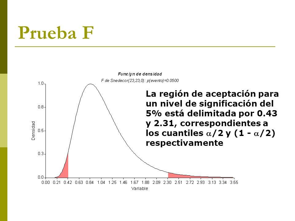 Prueba F La región de aceptación para un nivel de significación del 5% está delimitada por 0.43 y 2.31, correspondientes a los cuantiles /2 y (1 - /2)