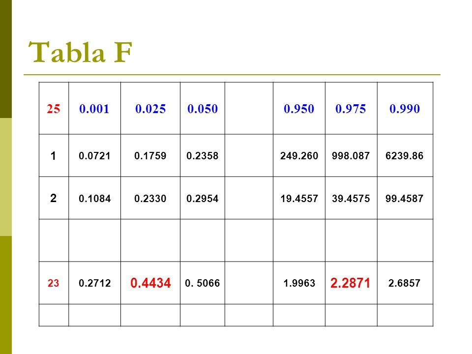 Tabla F 250.0010.0250.0500.9500.9750.990 1 0.07210.17590.2358249.260998.0876239.86 2 0.10840.23300.295419.455739.457599.4587 230.2712 0.4434 0. 50661.