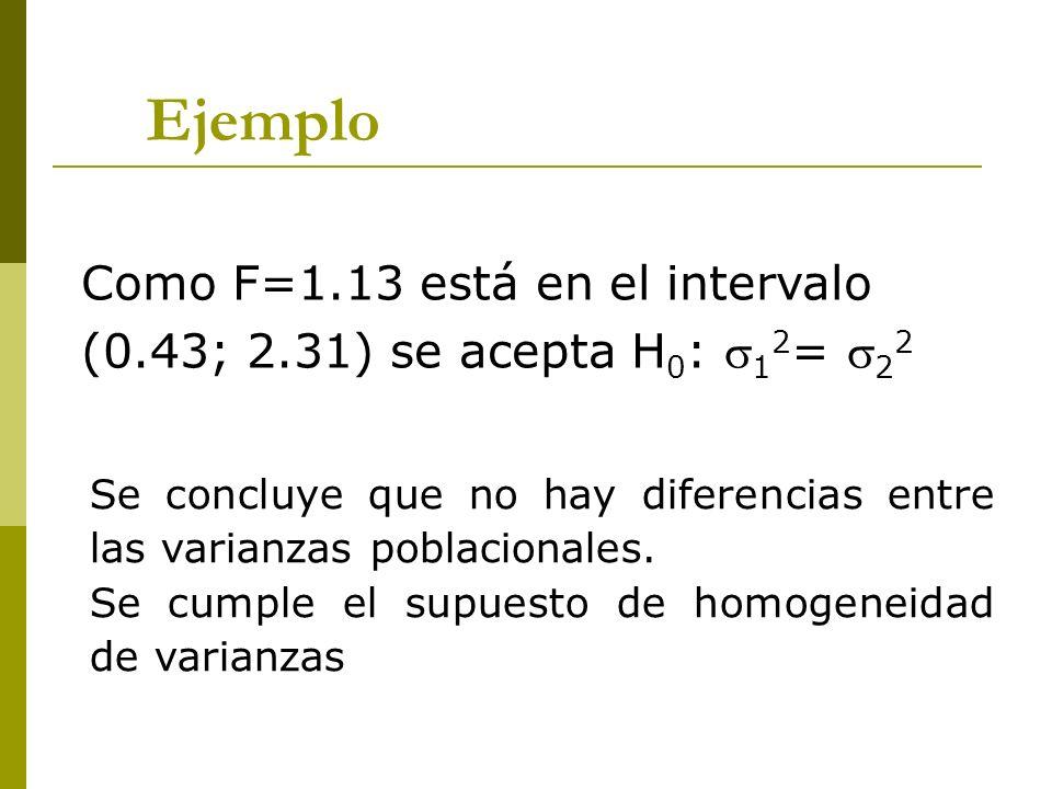 Ejemplo Como F=1.13 está en el intervalo (0.43; 2.31) se acepta H 0 : 1 2 = 2 2 Se concluye que no hay diferencias entre las varianzas poblacionales.