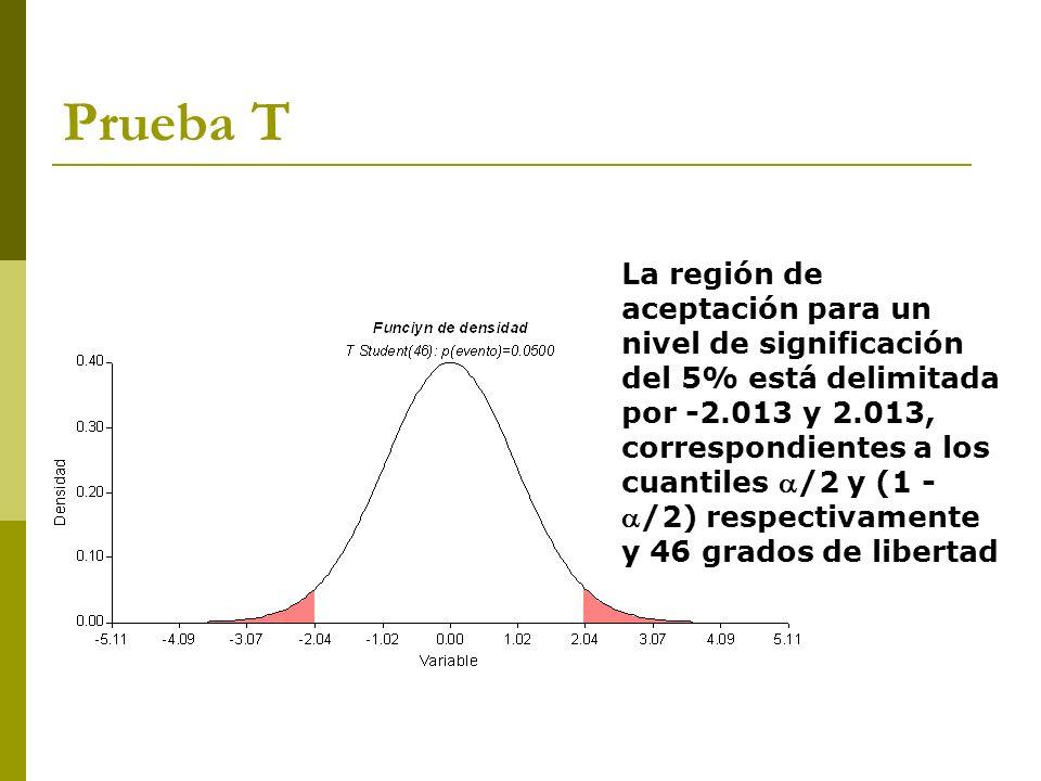 La región de aceptación para un nivel de significación del 5% está delimitada por -2.013 y 2.013, correspondientes a los cuantiles /2 y (1 -/2) respec
