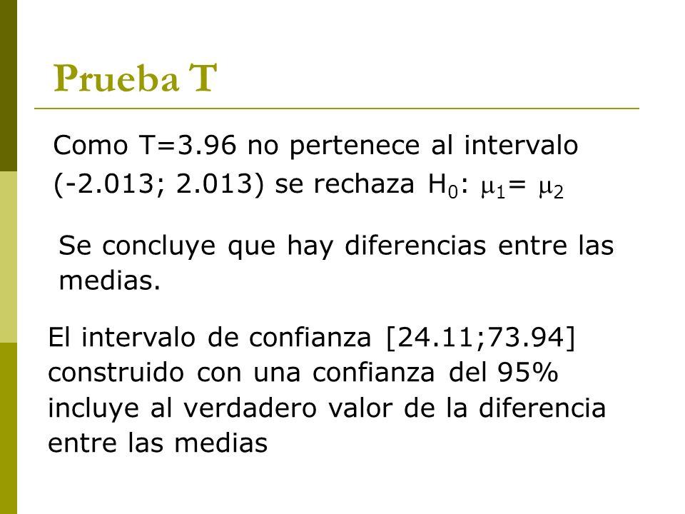 Prueba T Como T=3.96 no pertenece al intervalo (-2.013; 2.013) se rechaza H 0 : 1 = 2 El intervalo de confianza [24.11;73.94] construido con una confi