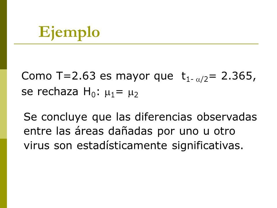 Ejemplo Como T=2.63 es mayor que t 1- /2 = 2.365, se rechaza H 0 : 1 = 2 Se concluye que las diferencias observadas entre las áreas dañadas por uno u