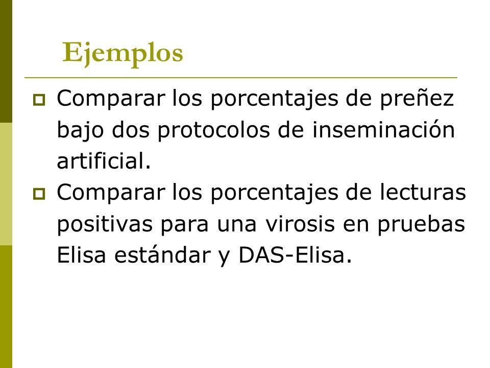 Ejemplos Comparar los porcentajes de preñez bajo dos protocolos de inseminación artificial. Comparar los porcentajes de lecturas positivas para una vi